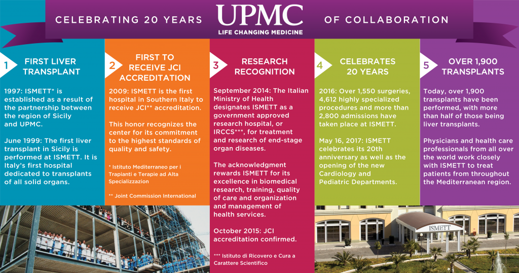 UPMC-Managed ISMETT Expands Sicilian Hospital, Celebrates 20th Anniversary